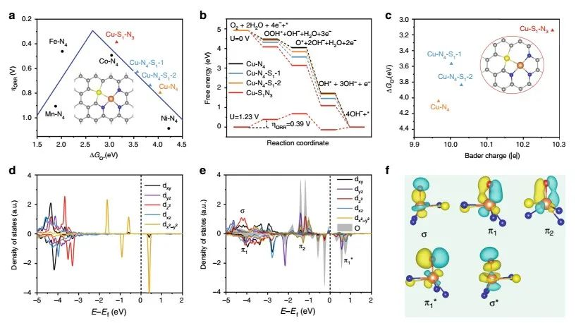 北理&清华Nature 子刊:原子界面工程调节非对称配位Cu-S1N3单原子位点,提高ORR活性