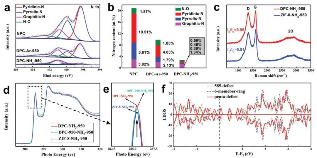 AM:碳材料拓扑缺陷强化CO2还原