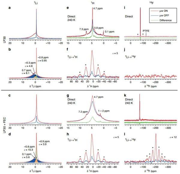 剑桥大学Grey组:将NMR进行到底,SEI也难逃