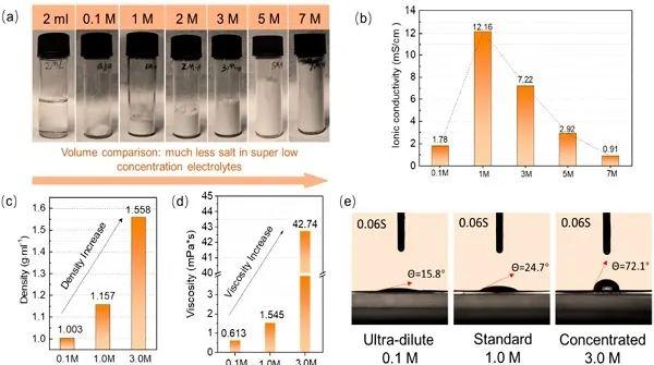 中南&中科大&佐治亚理工:低浓度电解液如何抑制多硫化物溶解