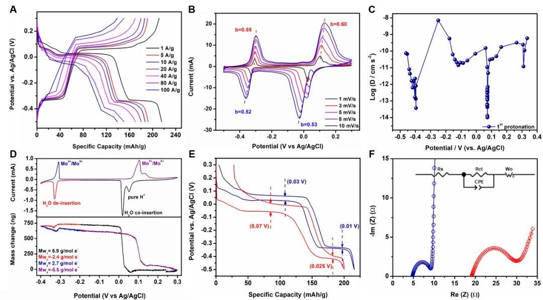 纪秀磊&陆俊低温质子电池AEM:磷酸电解液应用于高倍率超低温水系质子电池