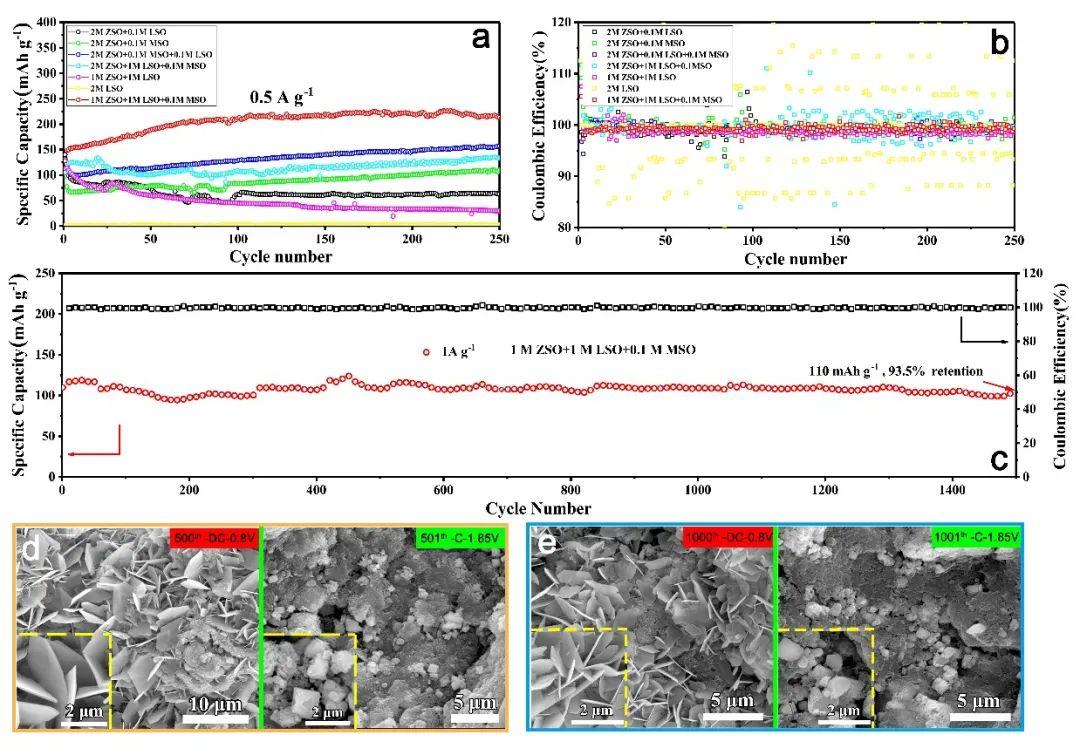 中南大学梁叔全团队AFM:锰基材料在水系锌离子电解液中的电化学活化行为