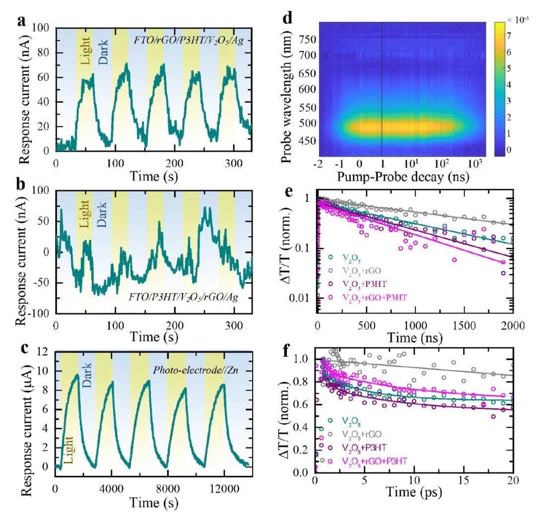 剑桥大学EES:水系锌离子电池充电新方法—没有电源光来凑