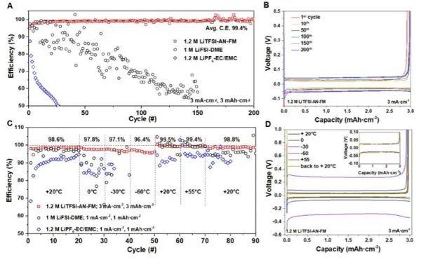 孟颖EES:用于宽温区金属锂电池的液化气电解液