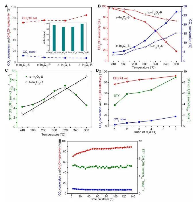 Science Advances.:理性设计助力合成更高性能的二氧化碳催化加氢催化剂