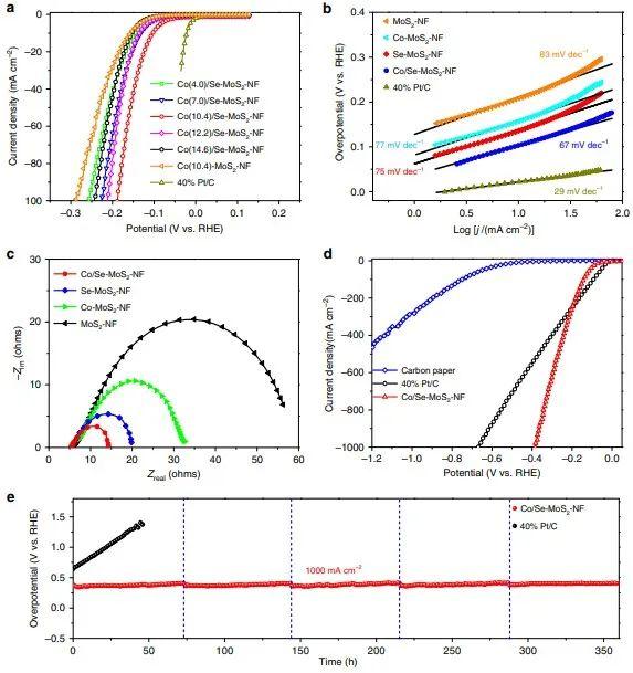 田中群&邓德会Nature子刊:共掺杂策略提升MoS2的HER活性!