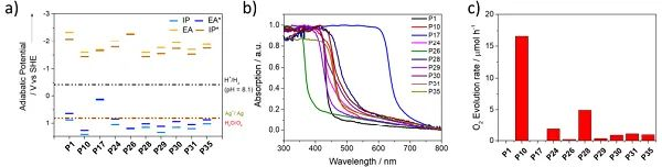 王心晨Angew:负载钴的线性共轭聚合物光催化剂用于析氧反应
