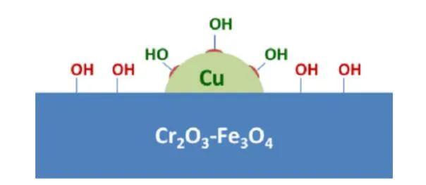 华东理工韩一帆&理海大学Israel E. Wachs教授:原位表征揭秘CO2加氢反应活性氧中间体