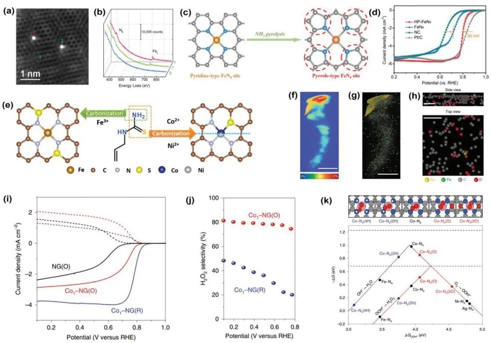 中科大宋礼团队AEM综述: 异相催化中单原子催化剂的结构调控与载体耦合效应