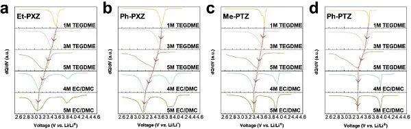 AEM:多重氧化还原有机电极,能量密度创新高