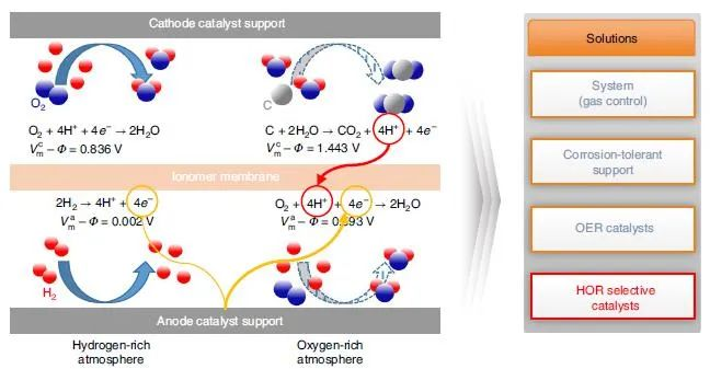 精读这篇Nature Catalysis,解决PEMFC一大难点!