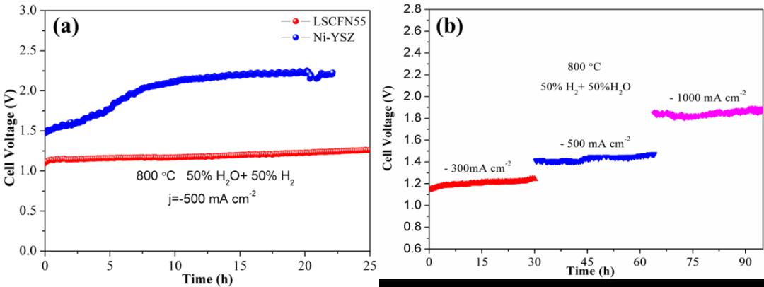 邵宗平Mater. Today Energy:钙钛矿高温电解水制氢高效催化剂