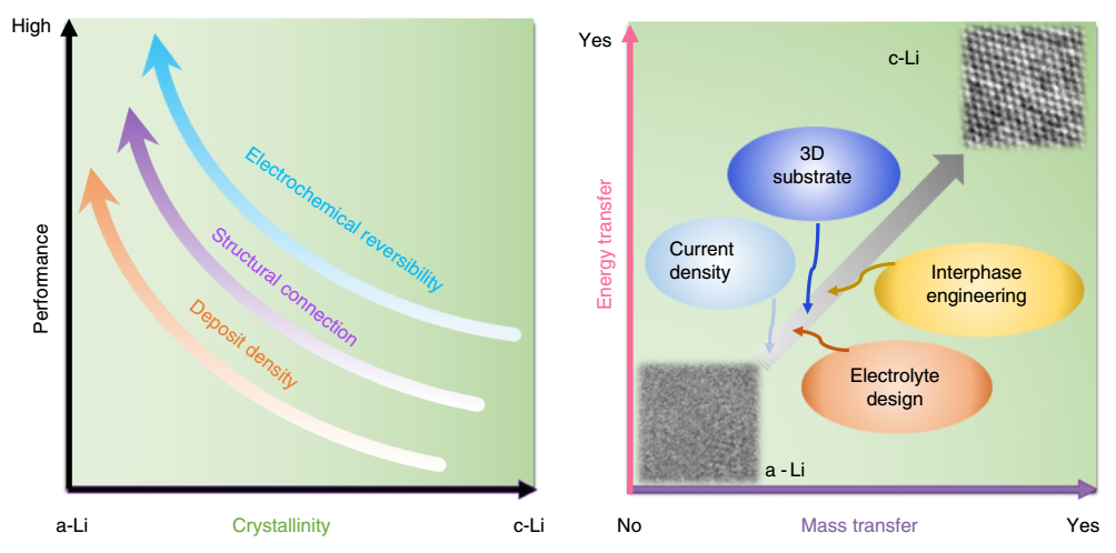 孟颖最新Nature Materials:玻璃态锂金属负极