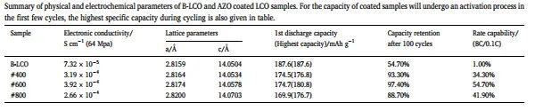 中科院物理所李泓&张杰男:简易湿混合方法制备高电压LiCoO2正极材料