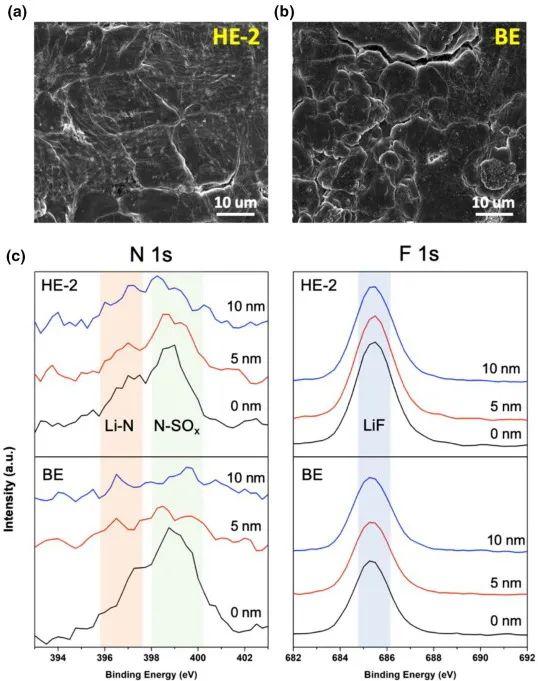 纪秀磊&陆俊Mater. Today: 氟化助溶剂实现贫电解液条件下483 Wh kg-1的高性能锂硫电池