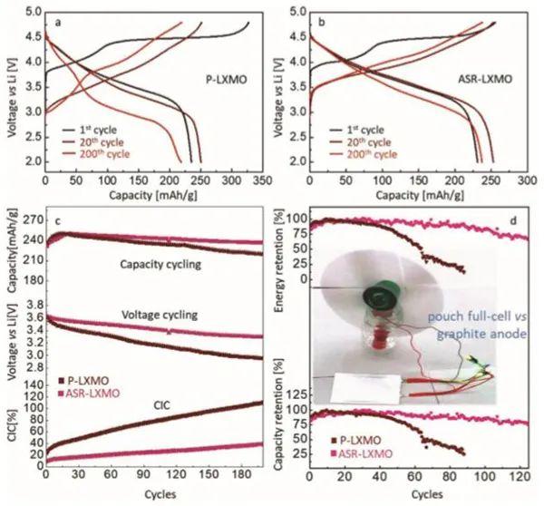 麻省理工李巨AEM:人工表面预重建稳定的无钴富锂氧化物正极材料