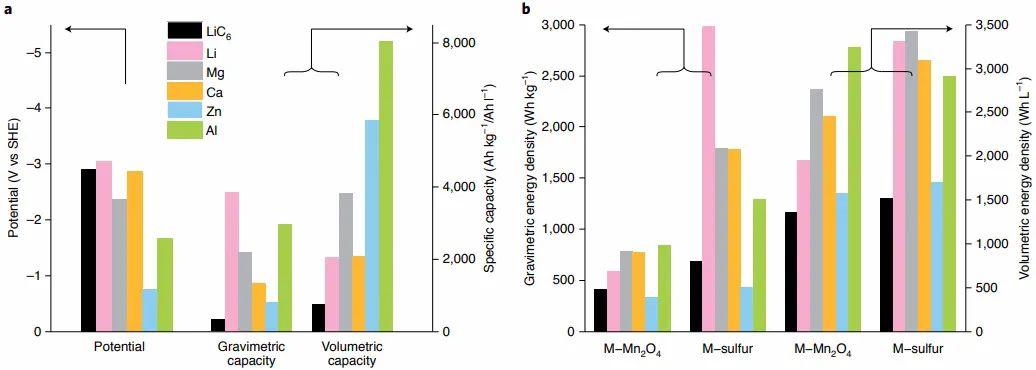 Nature Energy:多价金属离子电池的现状和未来