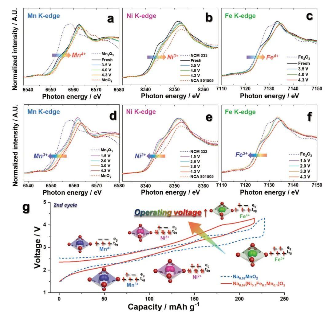韩国世宗大学AEM: 富锰P`2相Na0.67[Ni0.1Fe0.1Mn0.8]O2实现高能量长寿命钠离子电池
