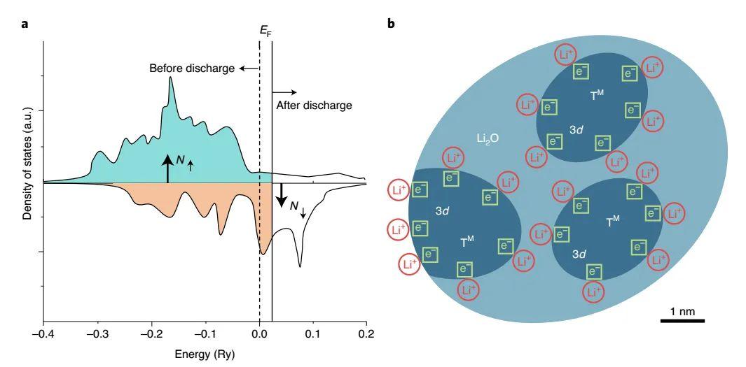青岛大学Nature Materials:锂电池超理论容量现象,终于解释清楚了!