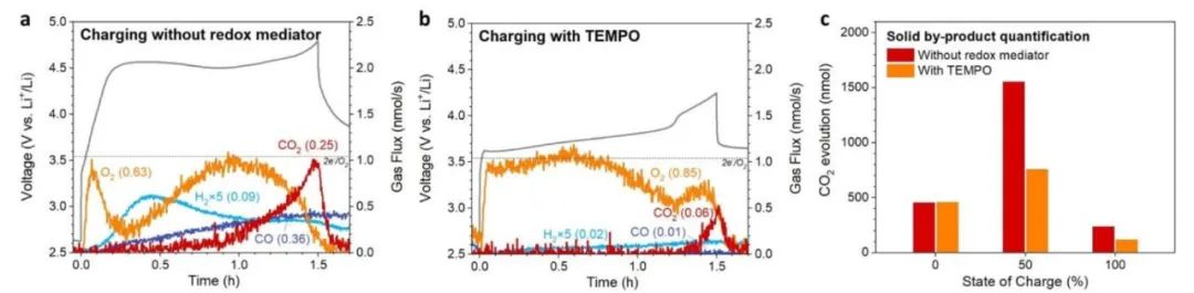 港中大卢怡君EES:氧化还原介质抑制锂氧电池产生单线态氧