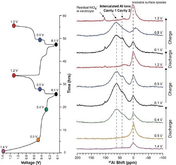 ACS Energy Letters:固体核磁从分子水平量化铝离子插入量