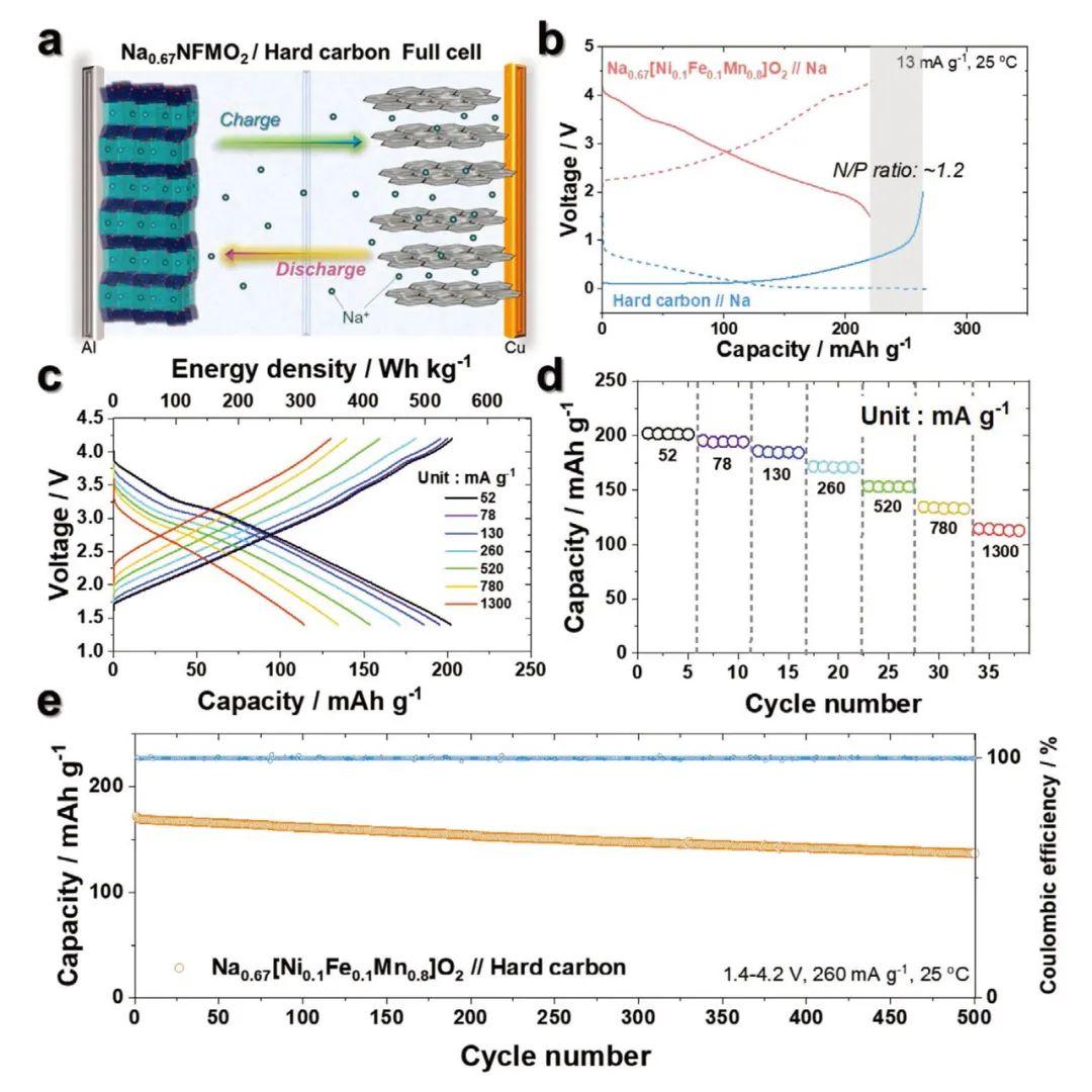 AEM: 富锰P'2相实现605Wh/kg的高能量密度和长寿命钠离子电池