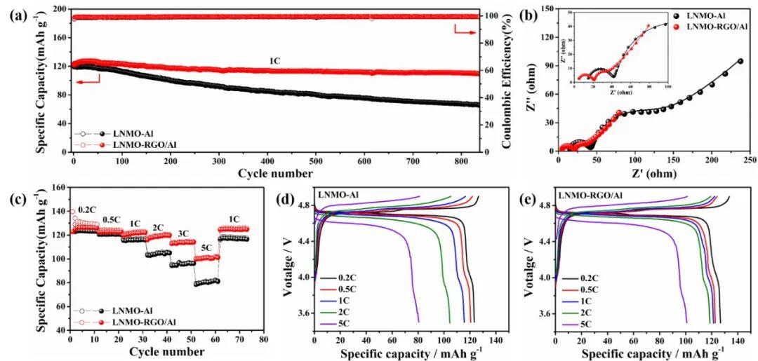 ACS AMI:电喷石墨烯层构筑高压锂电池的超稳定电极界面