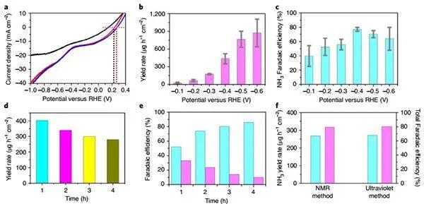 华南理工&阿贡国家实验室Nature Energy.:铜-分子固体催化剂实现直接八电子转移高效电合成氨