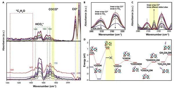 吉林大学冯守华Chem: CO2光催化转化中C-C的偶联策略——磁场调控暴露TiO2{100}晶面