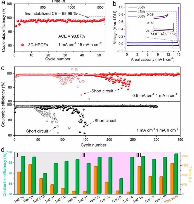 """Nano letters:""""电场&离子流的共均一化""""实现超高容量可逆锂沉积"""