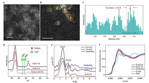 Nature Enegy:原子级分散的铜团簇实现高选择性电催化CO2还原制乙醇