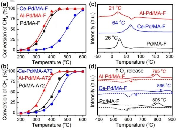 Angew:用于甲烷燃烧的水热稳定的Pd/MgAl2O4催化剂