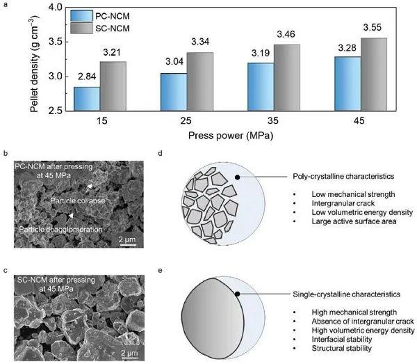 9.8推送-韩国蔚山科技所AM:多晶高镍正极材料结构衰退机理研究