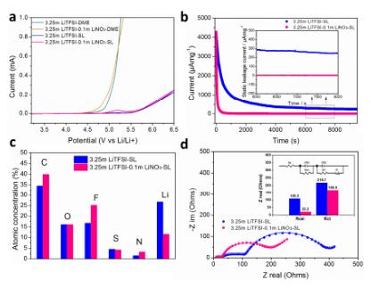 王春生等Angew:锂金属负极电解液LiNO3添加剂又有了新发现!