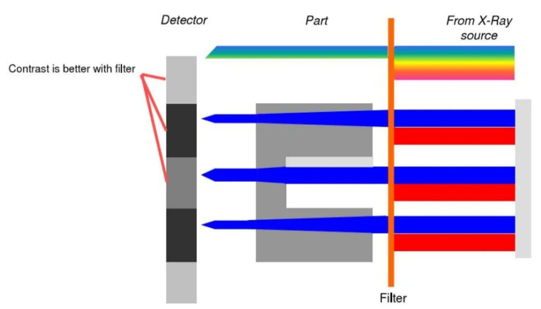 集群检测|如何获得CT的图像数据?