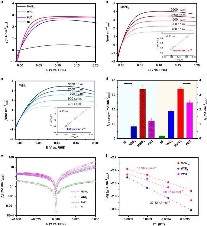 """俞书宏院士团队Nature子刊:超越Pt的合金催化剂,让碱性HOR:""""鱼与熊掌""""均可兼得!"""