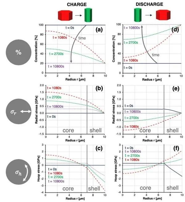 牛津大学EES:单颗粒原位量化探究高镍正极的衰退机理