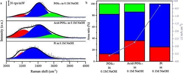 厦门大学孙世刚&姜艳霞Angew:析氢反应活性取决于双电层中的水分子结构