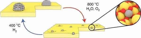 """是团簇还是单原子?是时候揭开""""神秘面纱""""了——追踪CeO2上Pt单位点催化活性的形成、归宿和结果"""