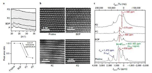 牛津大学Peter G. Bruce最新Nature Energy:富锂正极首圈电压滞后与分子氧被俘获于体相中有关