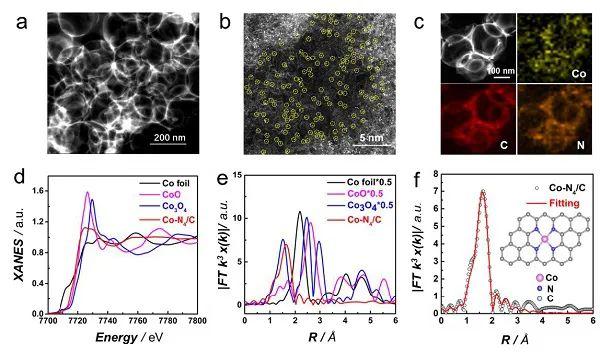 李亚栋&毛兰群JACS:具有更好H2O2耐受性的单原子Co-N4催化剂用于四电子氧还原选择性传感
