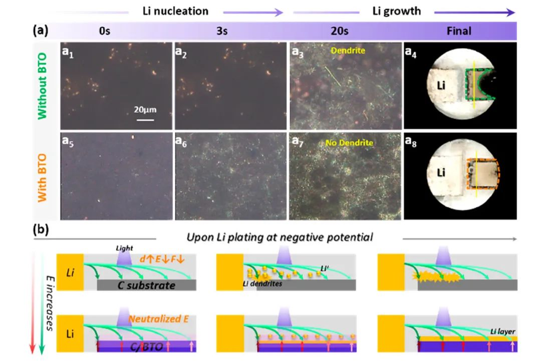 华科李会巧Nano Lett.:铁电效应实现锂沉积从无序枝晶变成规则晶体