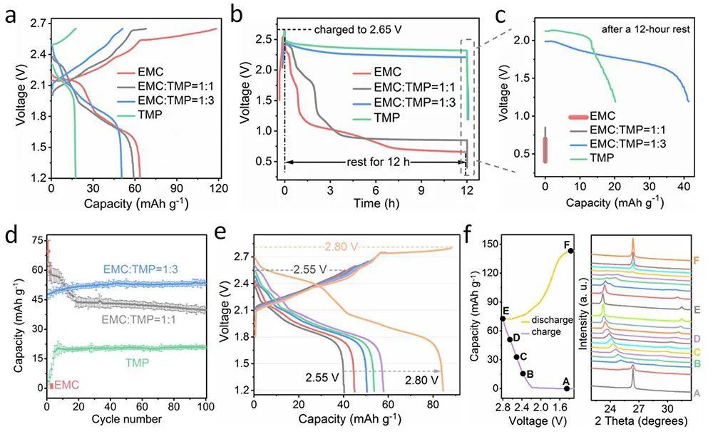 青岛储能研究院崔光磊Angew:阴离子溶剂化重构策略,实现高电压Zn/石墨双离子电池