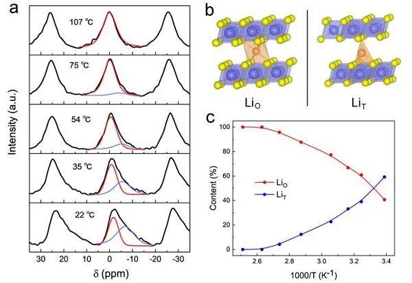 中科大吴长征JACS:层状(Li-Ag)CrS2实现高Li+电导率
