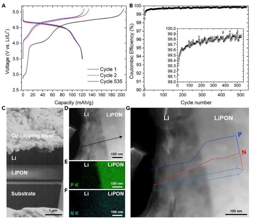 """孟颖团队Joule:冷冻电子显微镜破解固体电解质LiPON具有哪些优秀的""""品质""""?"""