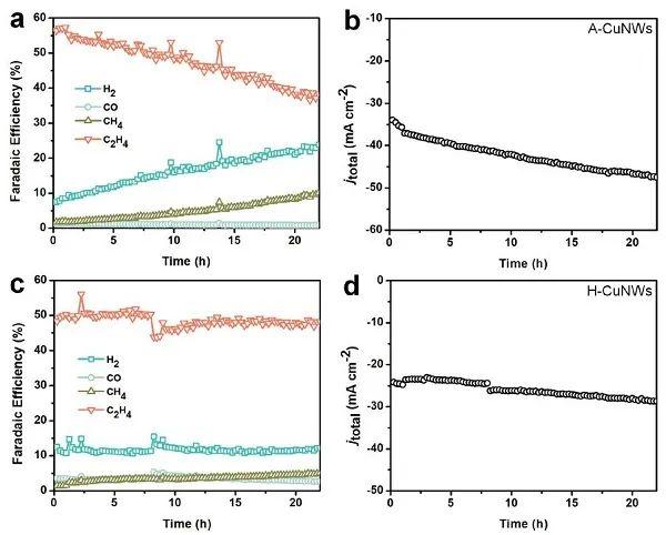 夏幼南/邵敏华教授JACS: Cu纳米线的表面氧化调控提高CO2RR中C2+产物的选择性和稳定性