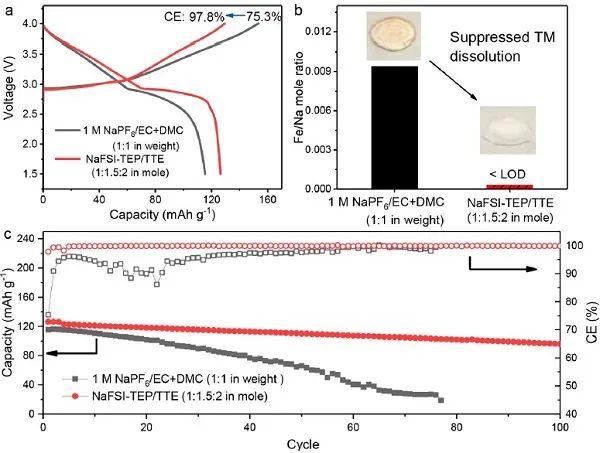 张继光&潘慧霖ACS Energy Lett.:阻燃稳定的电解质使电池安全耐用