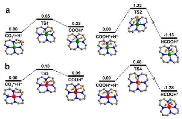 中科大江海龙JACS:调控共价有机框架中钴自旋态,促进光催化CO2还原