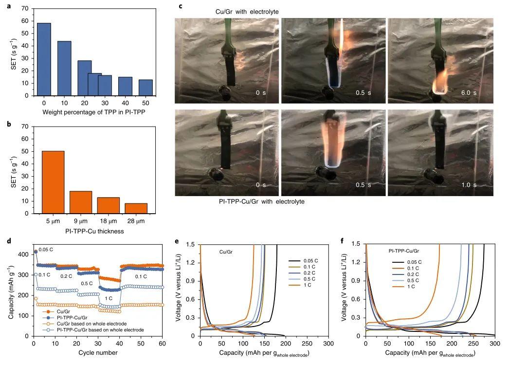 崔屹Nature Energy:超轻防火集流体引领下一代电池设计
