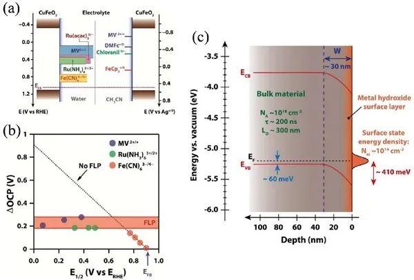 EES综述:铜基氧化物光电阴极